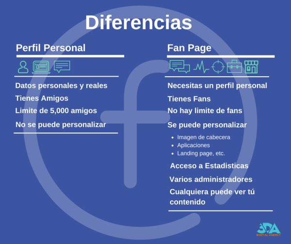 Facebook: Fan Page vs Perfil