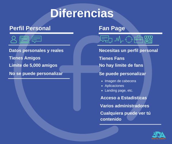 Facebook: Fan Page vs Perfil