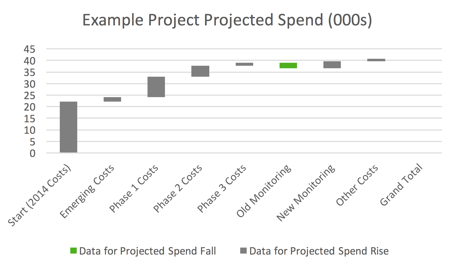Building A Waterfall Chart In Excel