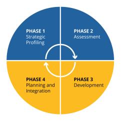 Situational Leadership Model Diagram Origami Unicorn Of The Process Radio Wiring