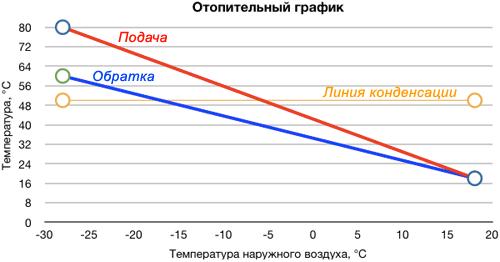 Отопительный график: температурные прямые «подачи», «обратки» и линии конденсации