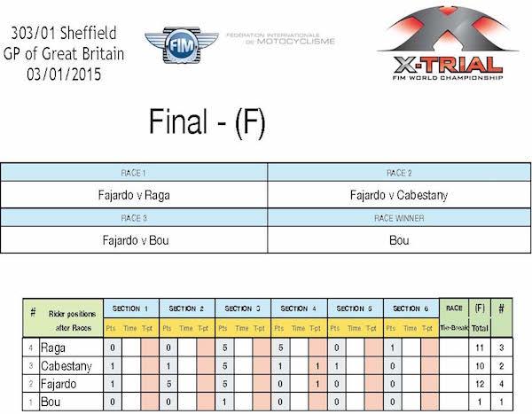 X-Trial Sheffield. Round 1 Championnat du Monde de X-Trial 2015. Finale