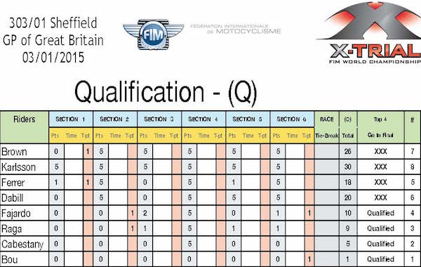 X-Trial Sheffield. Round 1 Championnat du Monde de X-Trial 2015. Qualification