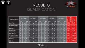 Résultats Qualifications X-Trial Barcelone 2015