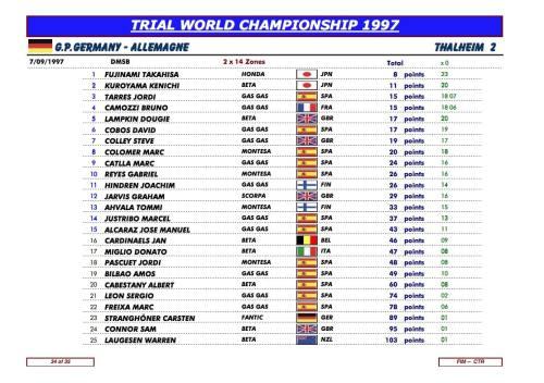Première victoire en Modial au GP d'Allemagne en 1997