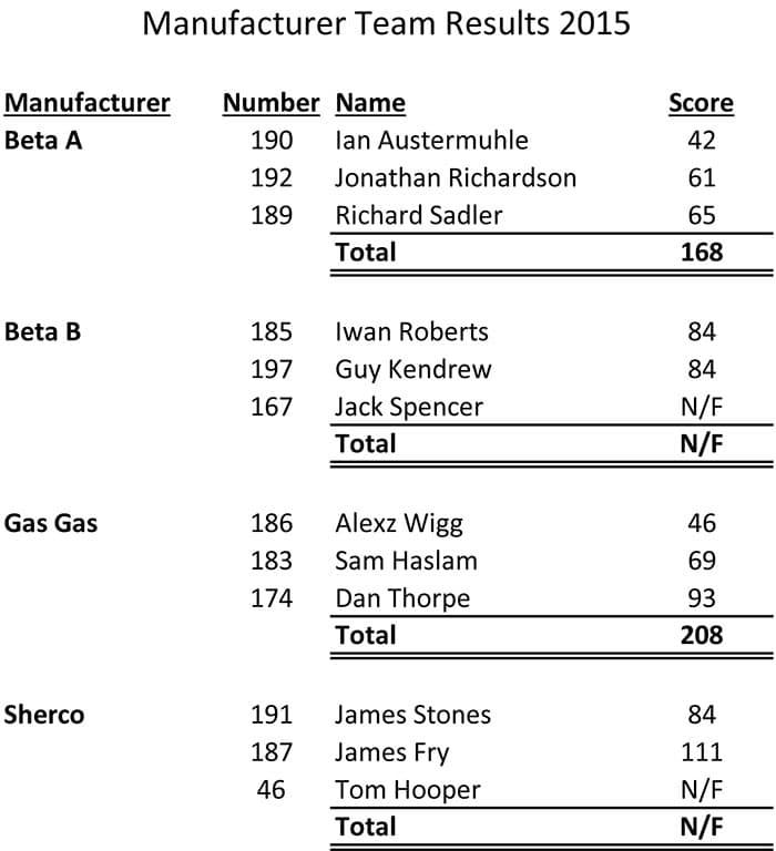 2015-Teams-Manufacturers
