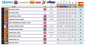Classement Final championnat d'Espagne 2015