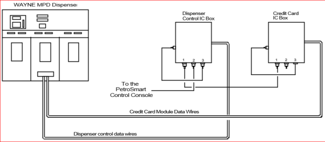 fuel controls and point of sale systems  triangle microsystems