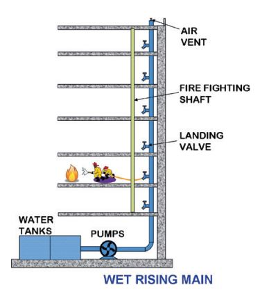 dry pipe sprinkler system riser diagram judaism christianity and islam venn installation maintenance triangle fire systems wet