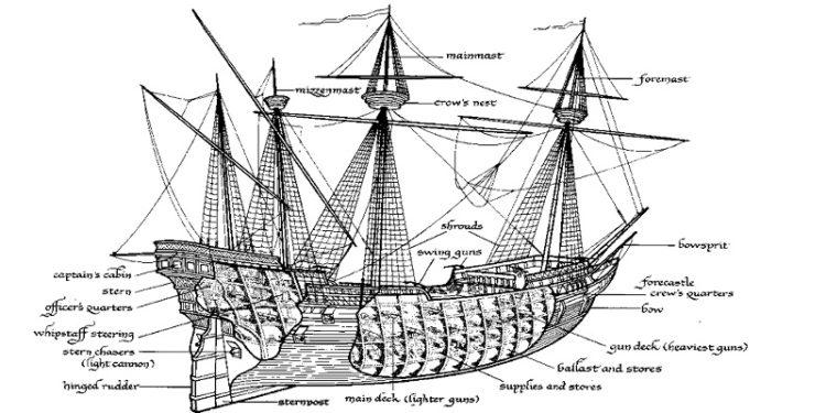 diagram of caravel ship