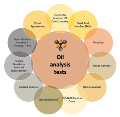 Oil analysis test types