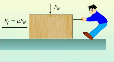 Coefficient of Friction | About Tribology