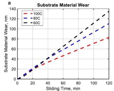 Tribofilm Growth Model - Material Wear
