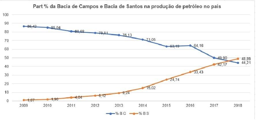 A situação financeira falimentar dos ricos municípios da Bacia de Campos