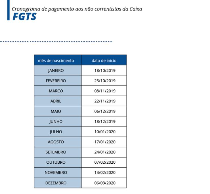 DINHEIRO: Caixa Econômica inicia nesta sexta pagamento de FGTS de R$ 500