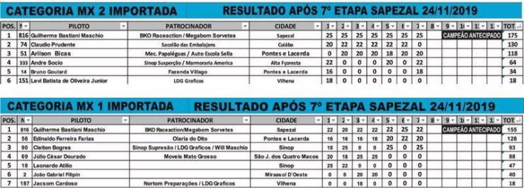 Rondoniense vence campeonato antes da última etapa