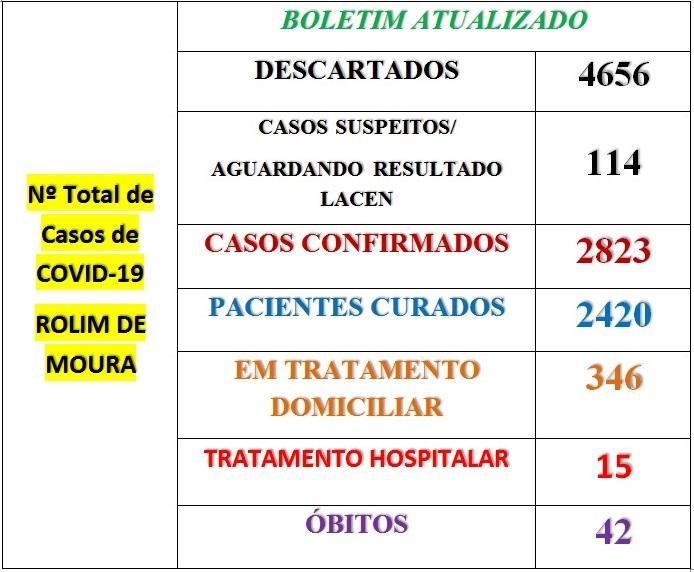 Rolim de Moura registra 79 novos casos de covid-19 em 24h; Veja o boletim desta terça-feira (19)