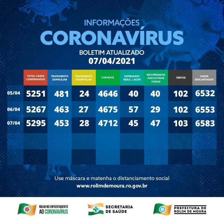 Casos de covid-19 em Rolim de Moura apresentam sinal de queda, com 490 pessoas em tratamento; veja boletim