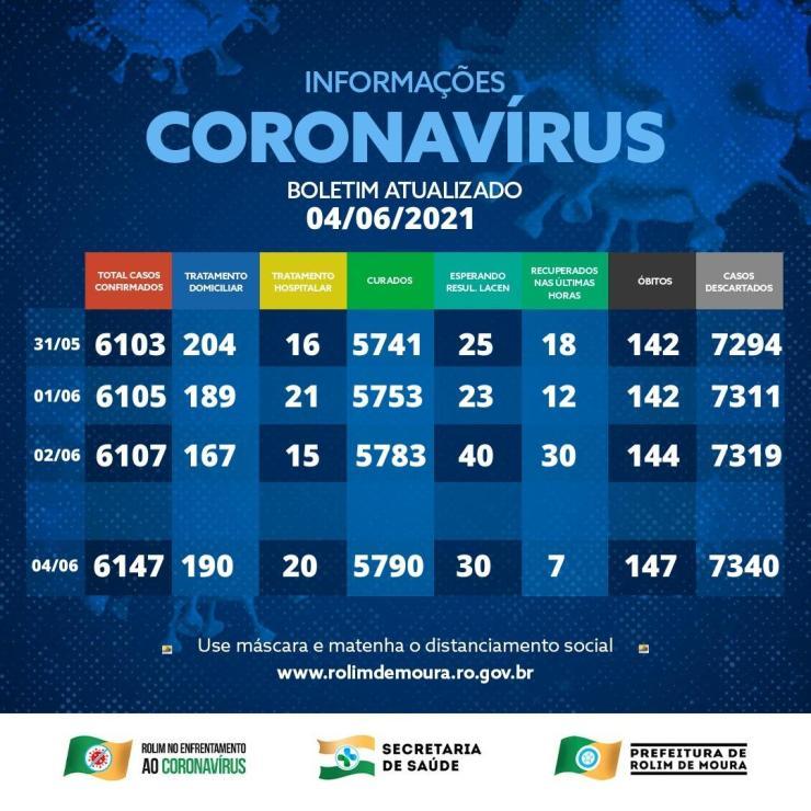 Dois novos óbitos por complicações da covid-19 são registrado em Rolim de Moura e 182 pessoas estão em tratamento; veja o boletim