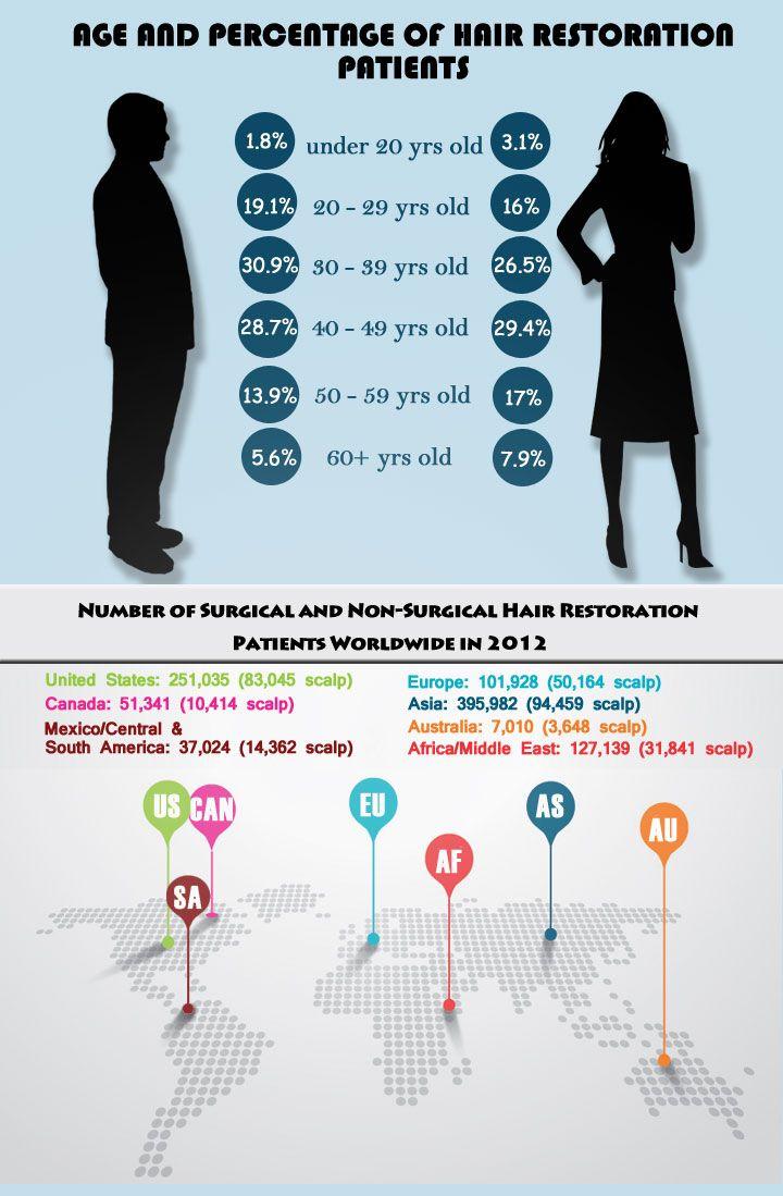 Hair Loss Statistics | Trichostem Hair Regeneration ...