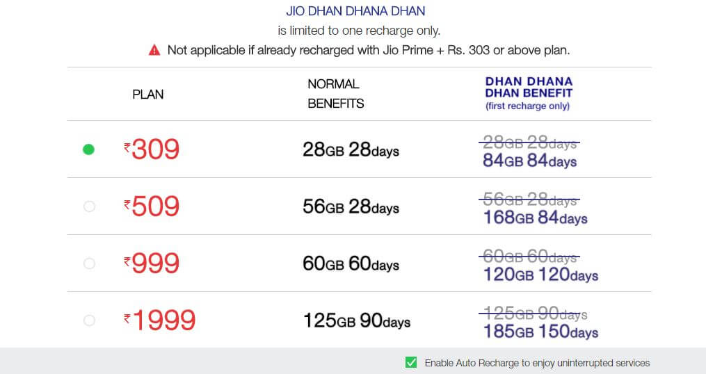 Reliance Jio Plans Dhan Dhana Dhan