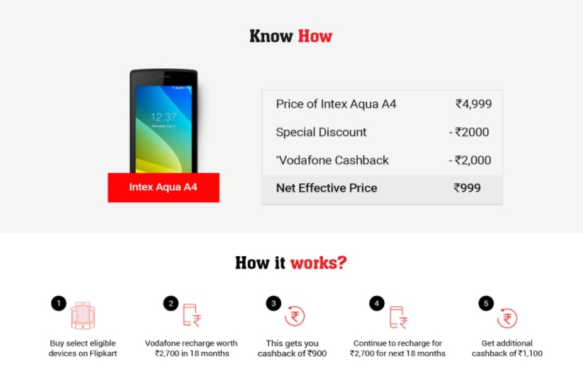 How Flipkart Vodafone #MYFIRSTSMARTPHONE works