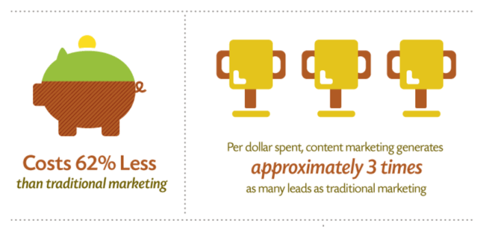 content marketing is more effective than traditional marketing