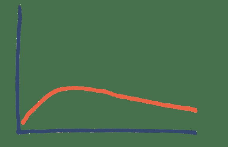 illustrert fordelingskurve for koronaviruset med tykk hale
