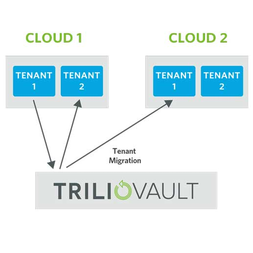 TrilioVault workload migration between tenants in an OpenStack cloud