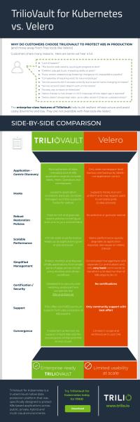 TrilioVault for Kubernetes vs. Velero -- Comparison of backup features