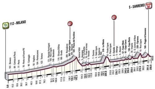 Profil di parcours Milan-San Remo 2013