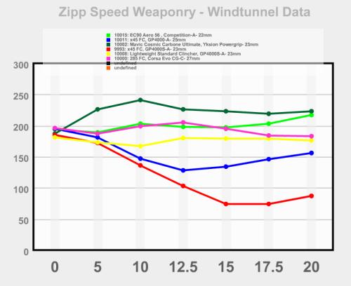 Test de Zipp > Relation des jantes avec pneus larges.