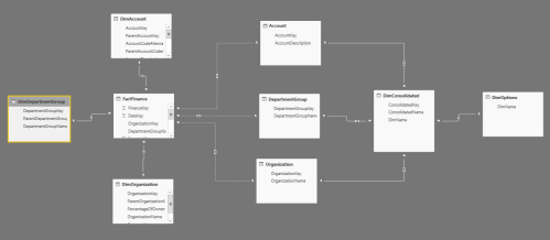 small resolution of dynamic change dimensions in power bi