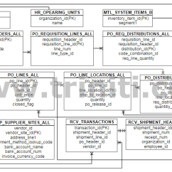 Er Diagram For Banking System 99 Cherokee Stereo Wiring Purchasing | Triniti