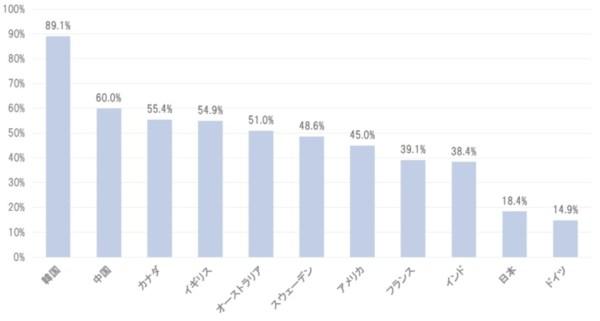 各国のキャッシュレス状況の比率(2015年)