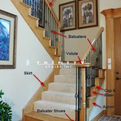 Stair Railing Parts Diagram Sympathetic And Parasympathetic & Terminology - Trinity Stairstrinity Stairs