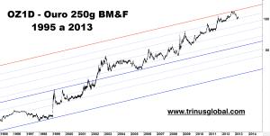 Gráfico mostrando forte alta do ouro BM&F entre 2001 e 2013
