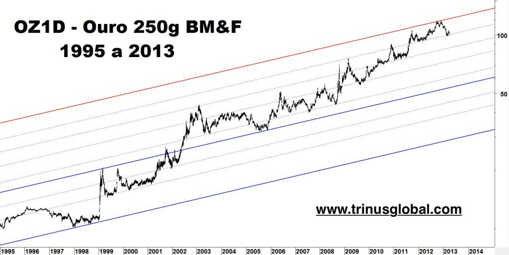 Gráfico mostrando forte alta do ouro BM&F entre 1998 e 2013