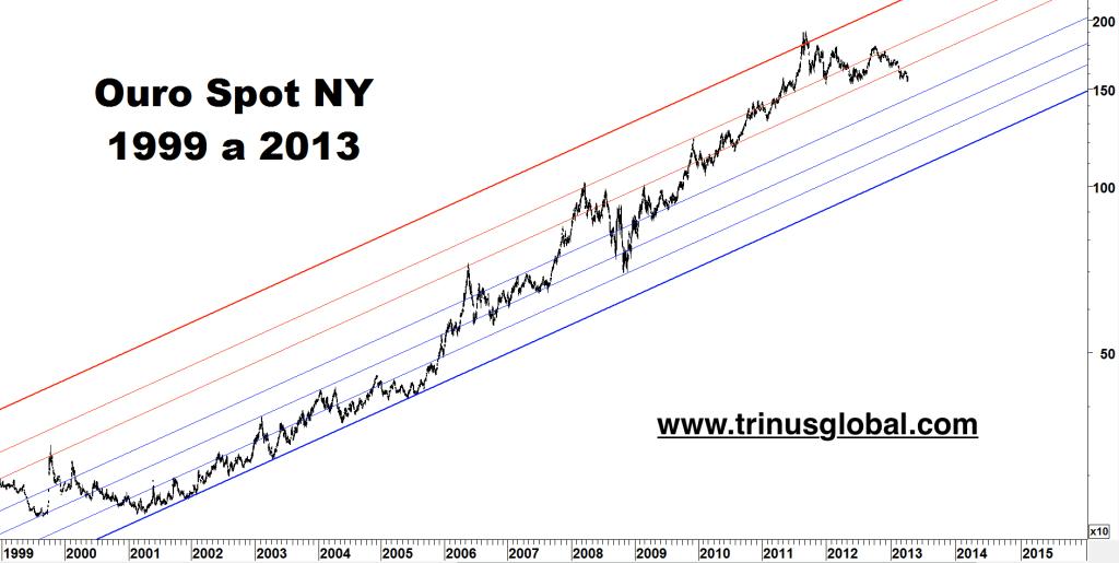 Gráfico mostrando forte alta do ouro entre 2001 e 2013