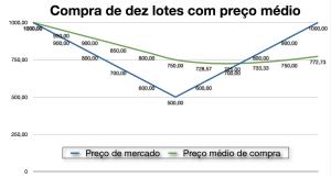 Imagem com gráfico demonstrando a compra de dez lotes com o uso do preço médio