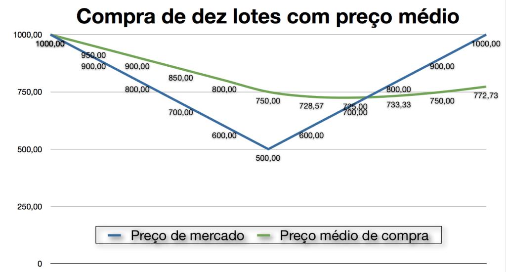 Ilustração mostrando compras com uso do preço médio