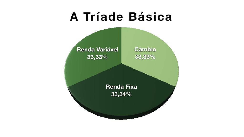 Gráfico de pizza mostrando Renda Fixa, Renda Cariável e Câmbio com 33,33% alocados em cada um