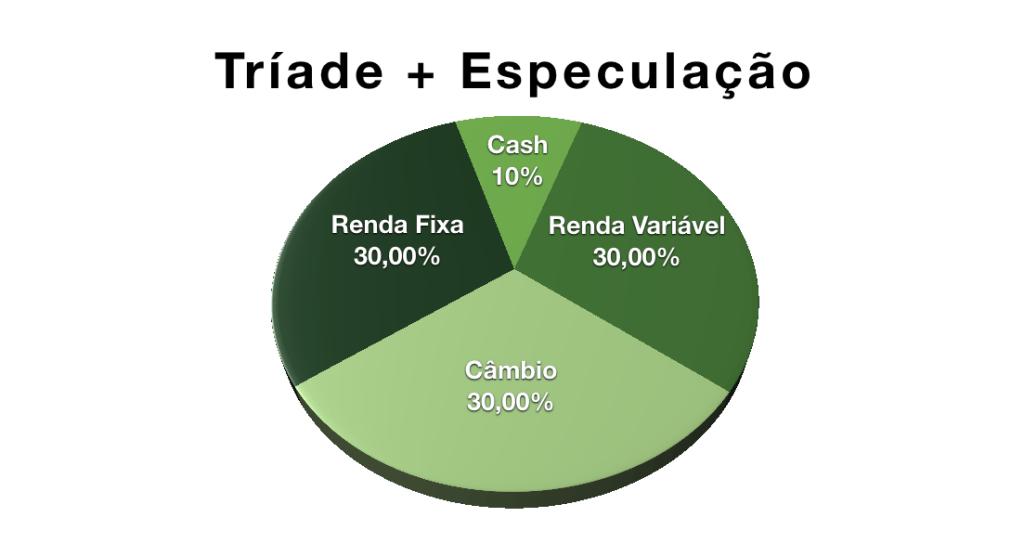 Gráfico de Pizza mostrando alocação de 30% em Renda Fixa, 30% em Renda Variável, 30% em Câmbio e 10% em Cash