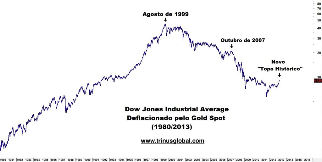 Gráfico do índice Dow Jones deflacionado pelo ouro
