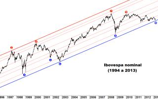 Gráfico do Ibovespa Nominal
