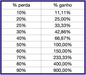 Tabela com os valores percentuais de perdas e ganhos comportamento