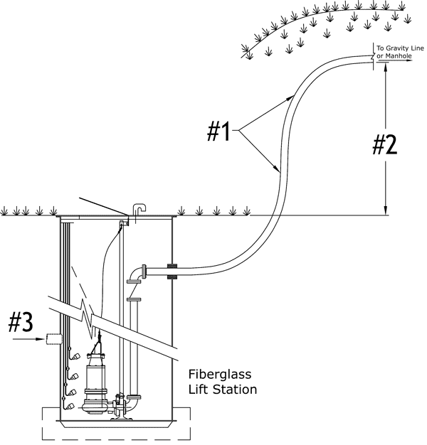 Lift Station Pump Diagram, Lift, Free Engine Image For