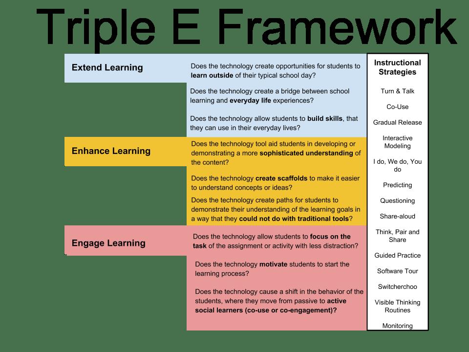 Framework Models  Triple E Framework