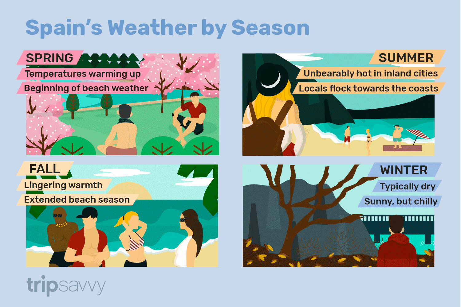 Weather In Spain By Month And Region