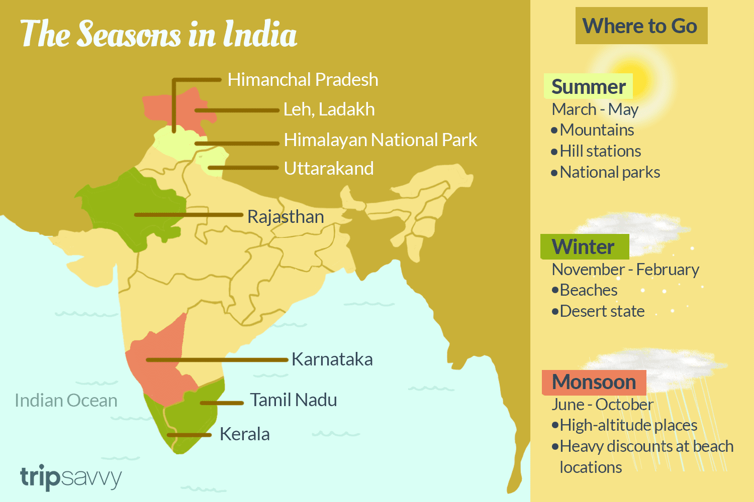 A Guide To Climate Weather And Seasonality In India